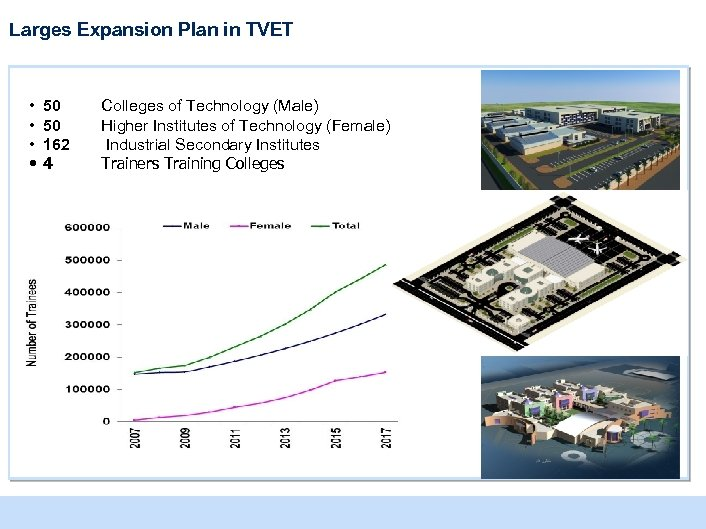 Larges Expansion Plan in TVET • • 50 50 162 4 Colleges of Technology