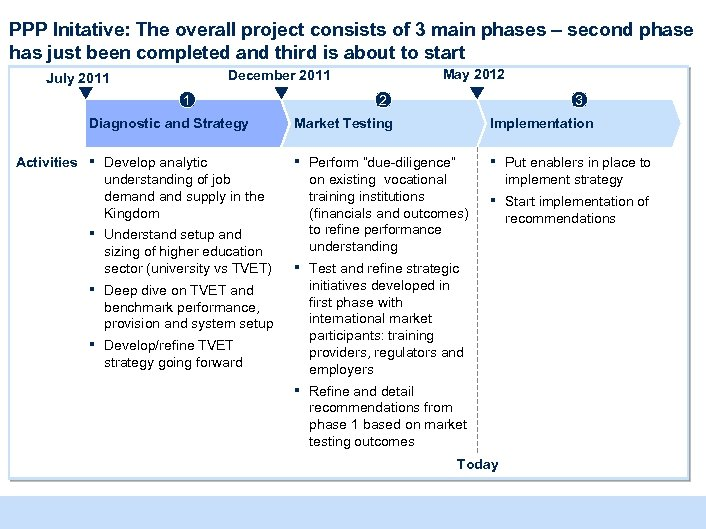 PPP Initative: The overall project consists of 3 main phases – second phase has
