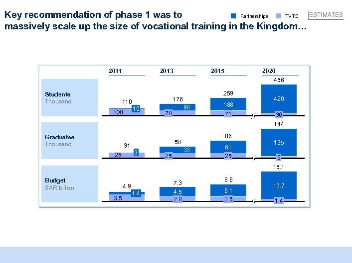 ESTIMATES Partnerships TVTC Key recommendation of phase 1 was to massively scale up the