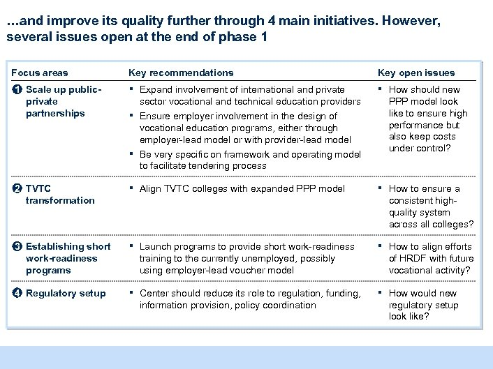 …and improve its quality further through 4 main initiatives. However, several issues open at