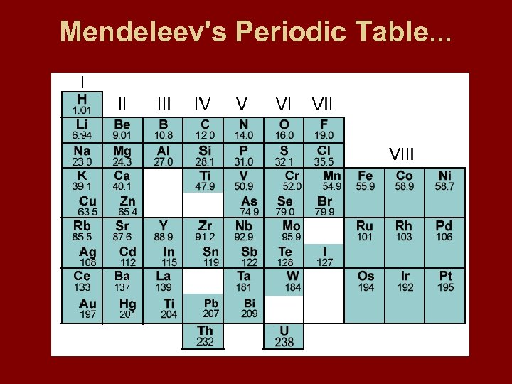 Mendeleev's Periodic Table. . .