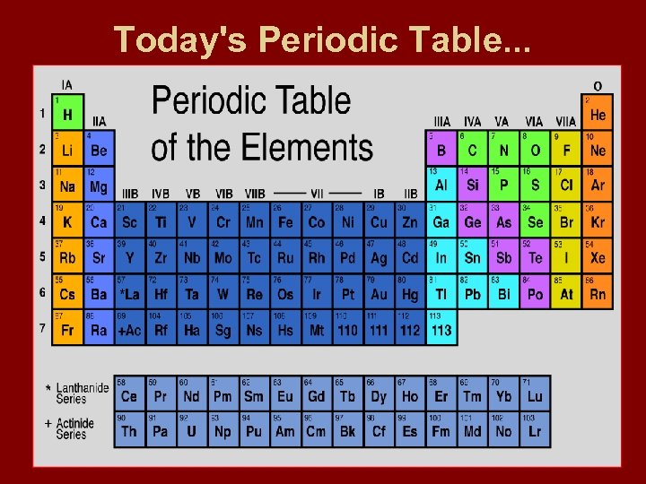 Today's Periodic Table. . .