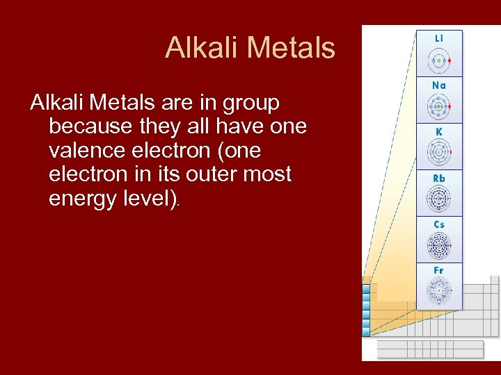 Alkali Metals are in group because they all have one valence electron (one electron