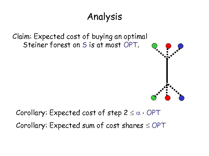 Analysis Claim: Expected cost of buying an optimal Steiner forest on S is at