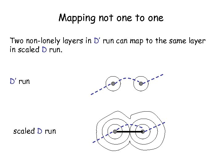 Mapping not one to one Two non-lonely layers in D' run can map to