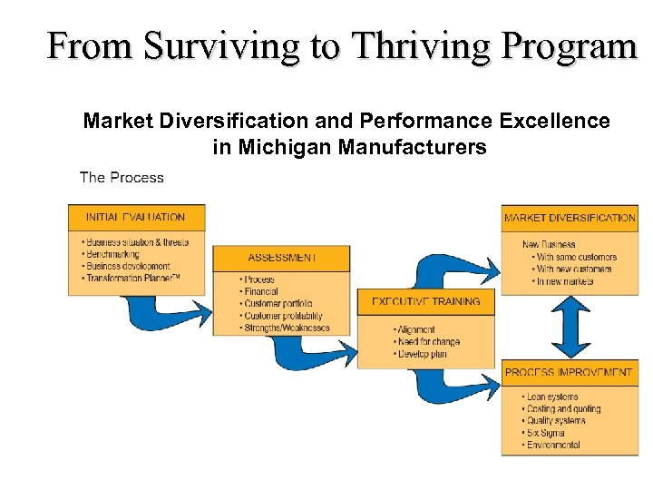 From Surviving to Thriving Program Market Diversification and Performance Excellence in Michigan Manufacturers