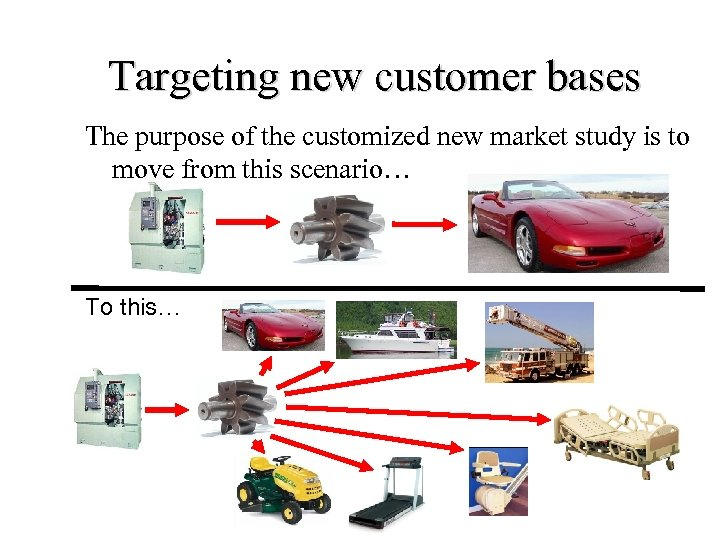 Targeting new customer bases The purpose of the customized new market study is to