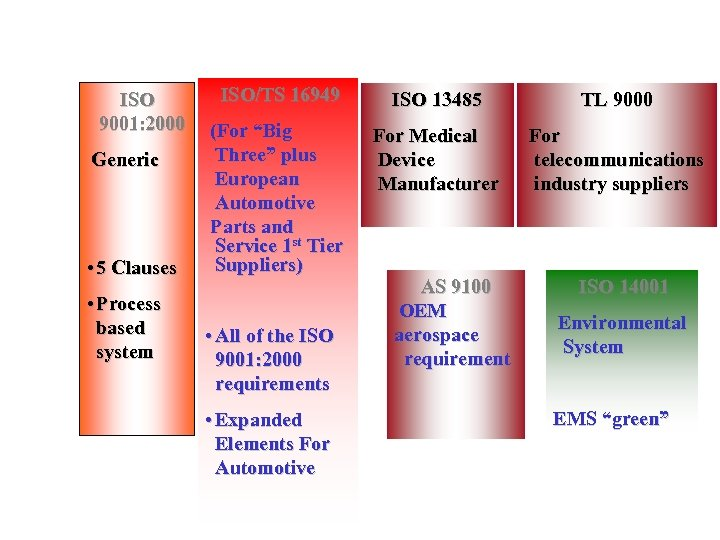 ISO 9001: 2000 Generic • 5 Clauses • Process based system ISO/TS 16949 ISO