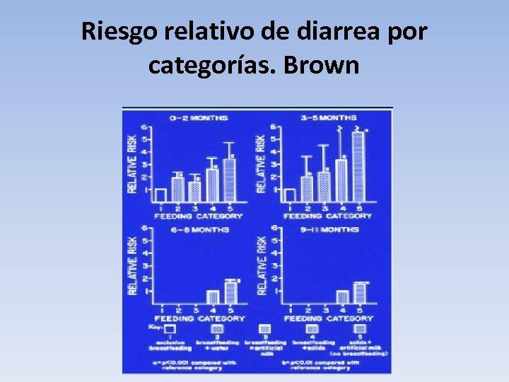 Riesgo relativo de diarrea por categorías. Brown