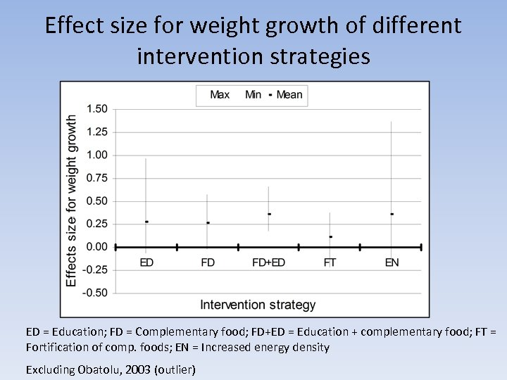 Effect size for weight growth of different intervention strategies ED = Education; FD =