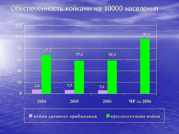 Обеспеченность койками на 10000 населения