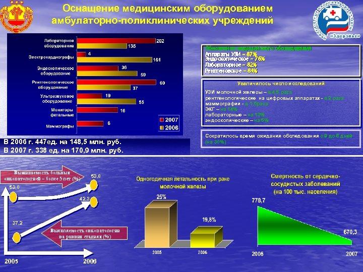 Оснащение медицинским оборудованием амбулаторно-поликлинических учреждений Обновление медицинского оборудования Аппараты УЗИ – 87% Эндоскопическое –
