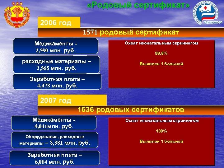 «Родовый сертификат» 2006 год 1571 родовый сертификат Медикаменты 2, 590 млн. руб. Охват