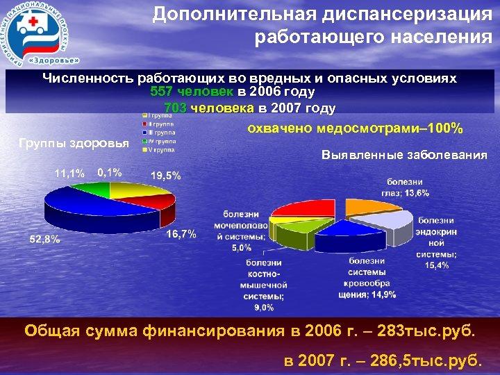 Дополнительная диспансеризация работающего населения Численность работающих во вредных и опасных условиях 557 человек в