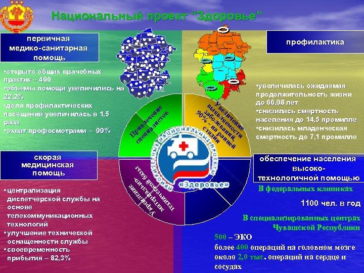 """Национальный проект """"Здоровье"""" первичная медико-санитарная помощь скорая медицинская помощь • централизация диспетчерской службы на"""