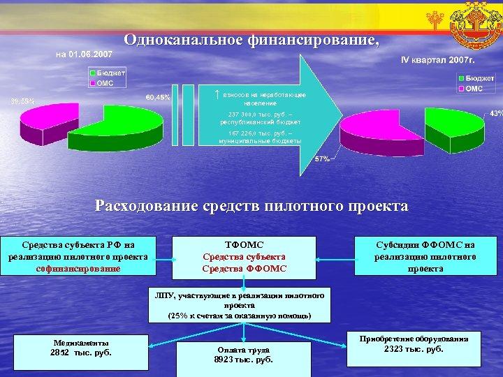 Одноканальное финансирование, ↑ взносов на неработающее население 237 300, 0 тыс. руб. – республиканский