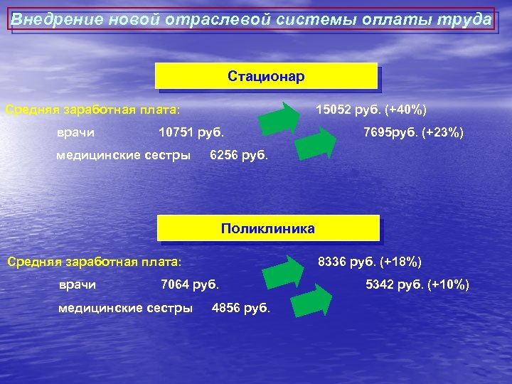 Внедрение новой отраслевой системы оплаты труда Стационар Средняя заработная плата: врачи 15052 руб. (+40%)