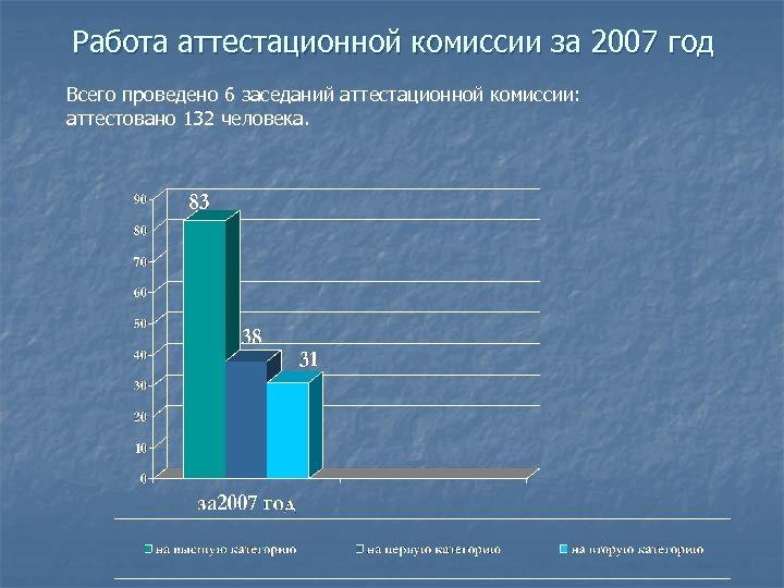 Работа аттестационной комиссии за 2007 год Всего проведено 6 заседаний аттестационной комиссии: аттестовано 132