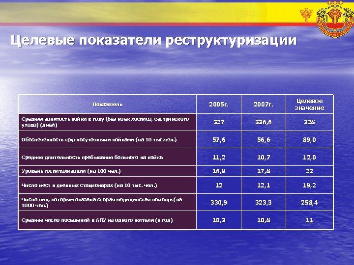 Целевые показатели реструктуризации 2005 г. 2007 г. Целевое значение Средняя занятость койки в году