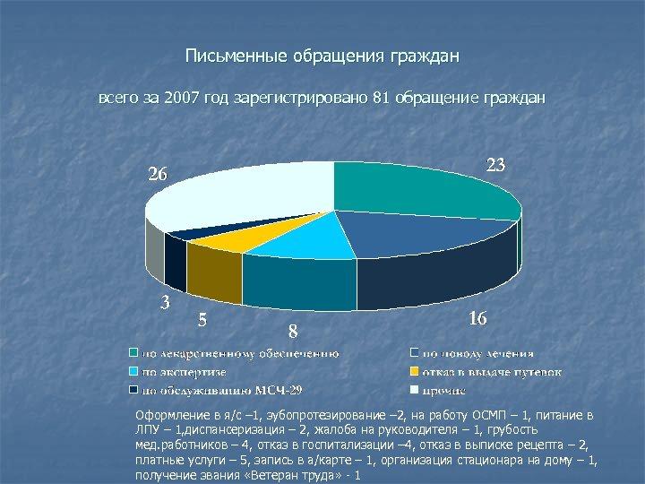 Письменные обращения граждан всего за 2007 год зарегистрировано 81 обращение граждан Оформление в я/с