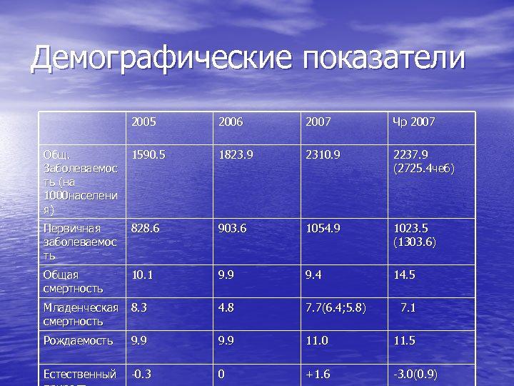 Демографические показатели 2005 2006 2007 Чр 2007 Общ. Заболеваемос ть (на 1000 населени я)