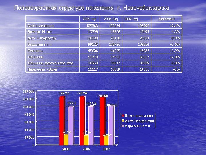 Половозрастная структура населения г. Новочебоксарска 2005 год Всего населения 2006 год 2007 год Динамика