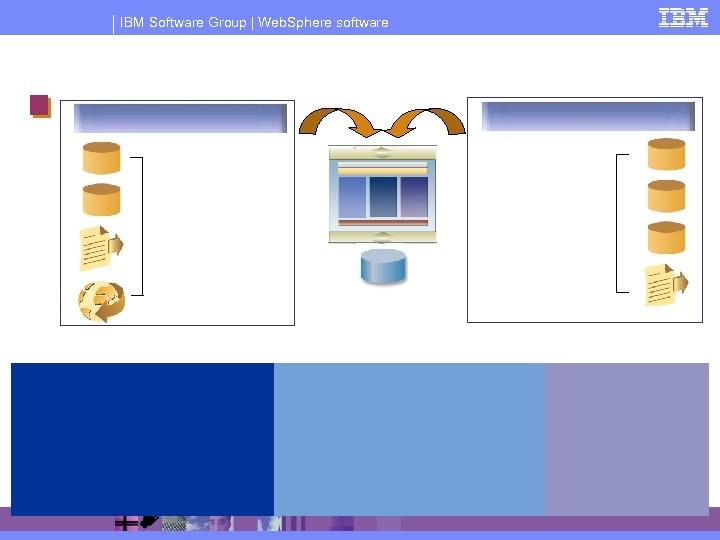 IBM Software Group | Web. Sphere software