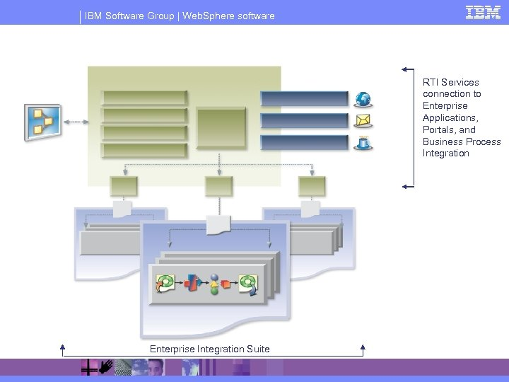 IBM Software Group | Web. Sphere software RTI Services connection to Enterprise Applications, Portals,