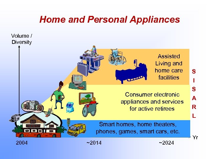 Home and Personal Appliances Volume / Diversity Assisted Living and home care facilities Consumer