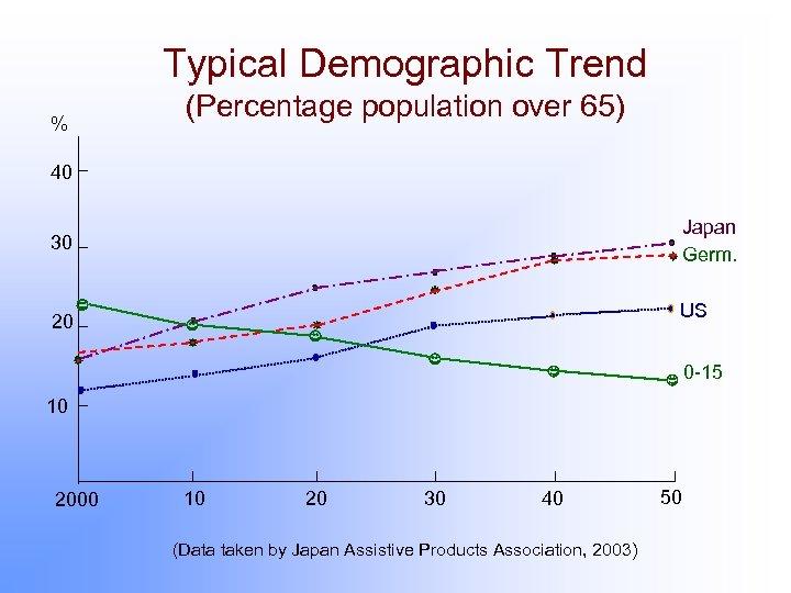 Typical Demographic Trend % (Percentage population over 65) 40 Japan Germ. 30 US 20