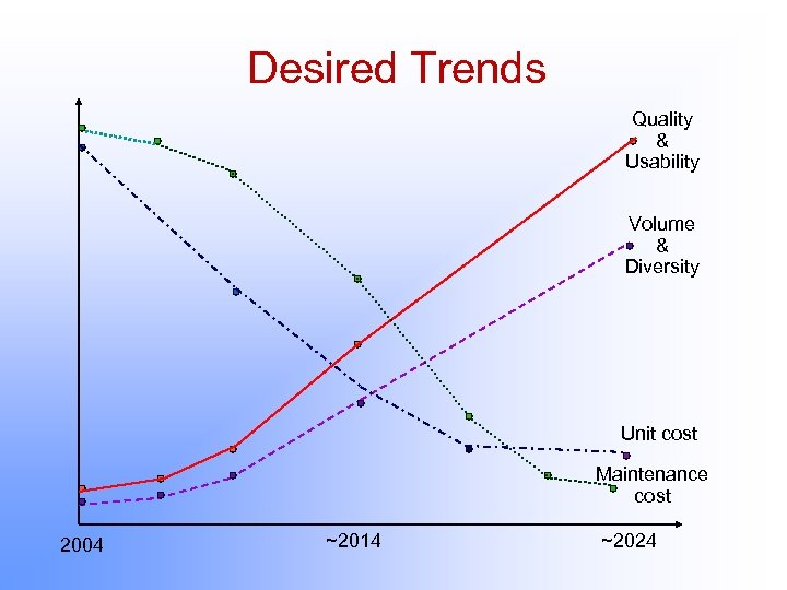 Desired Trends Quality & Usability Volume & Diversity Unit cost Maintenance cost 2004 ~2014