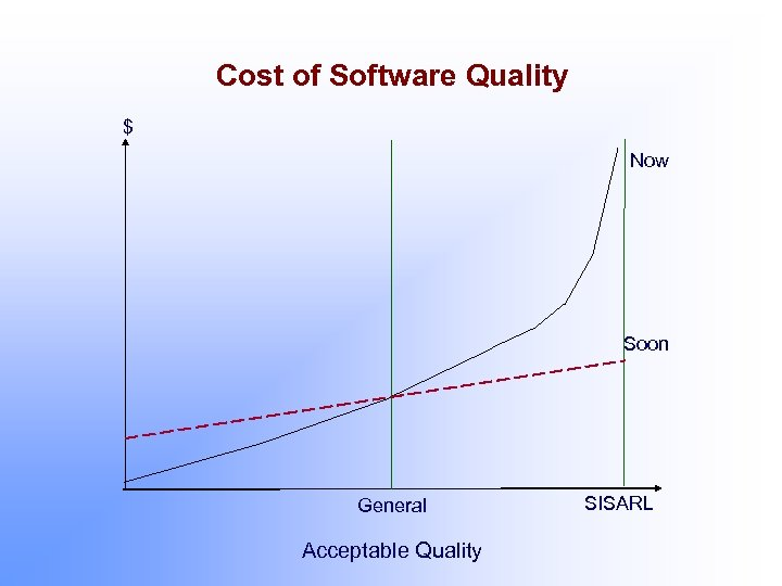 Cost of Software Quality $ Now Soon General Acceptable Quality SISARL