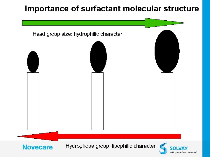 Importance of surfactant molecular structure Head group size: hydrophilic character Hydrophobe group: lipophilic character