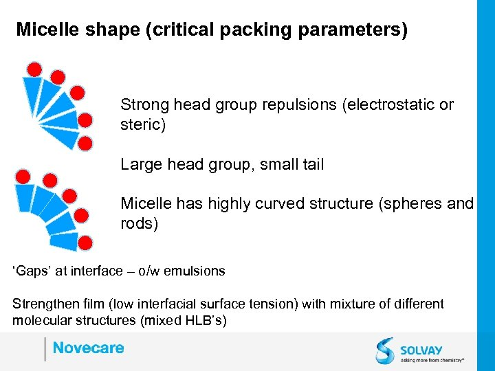 Micelle shape (critical packing parameters) Strong head group repulsions (electrostatic or steric) Large head