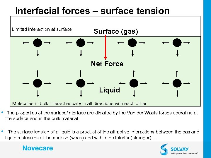 Interfacial forces – surface tension Limited interaction at surface Surface (gas) Net Force Liquid