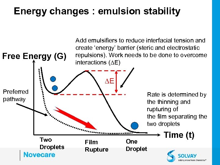Energy changes : emulsion stability Free Energy (G) Add emulsifiers to reduce interfacial tension