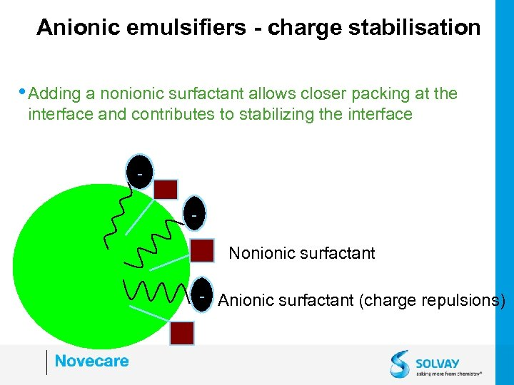 Anionic emulsifiers - charge stabilisation • Adding a nonionic surfactant allows closer packing at