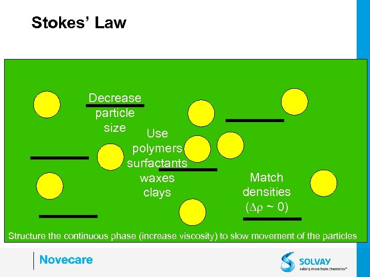 Stokes' Law Decrease particle size Use polymers surfactants waxes clays Match densities (Dr ~