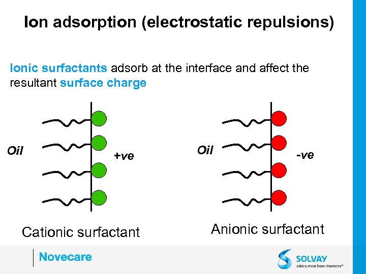 Ion adsorption (electrostatic repulsions) Ionic surfactants adsorb at the interface and affect the resultant
