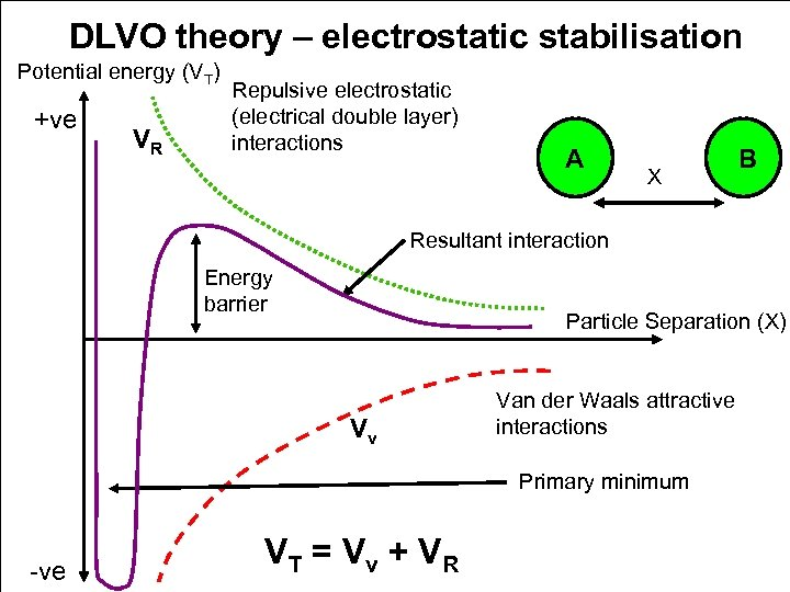 DLVO theory – electrostatic stabilisation Potential energy (VT) +ve VR Repulsive electrostatic (electrical double