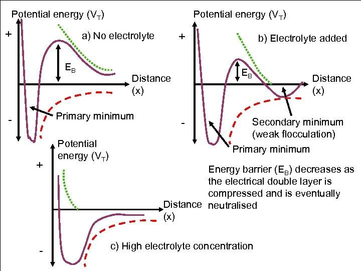Potential energy (VT) + a) No electrolyte EB + - Potential energy (VT) b)