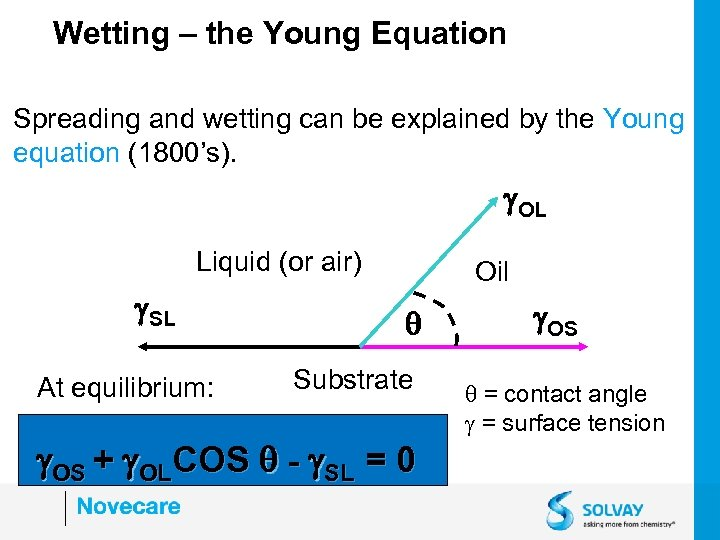 Wetting – the Young Equation Spreading and wetting can be explained by the Young