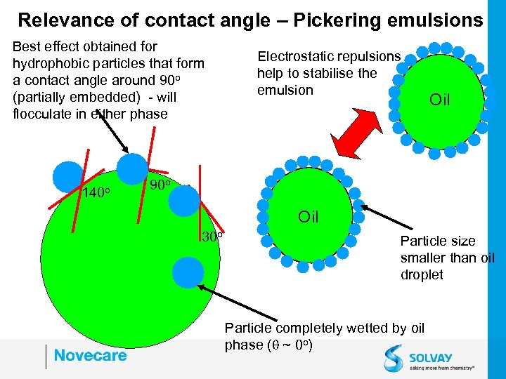 Relevance of contact angle – Pickering emulsions Best effect obtained for hydrophobic particles that
