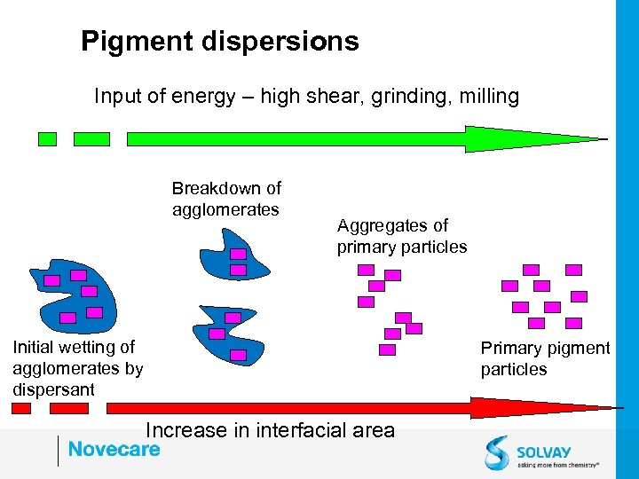 Pigment dispersions Input of energy – high shear, grinding, milling Breakdown of agglomerates Aggregates