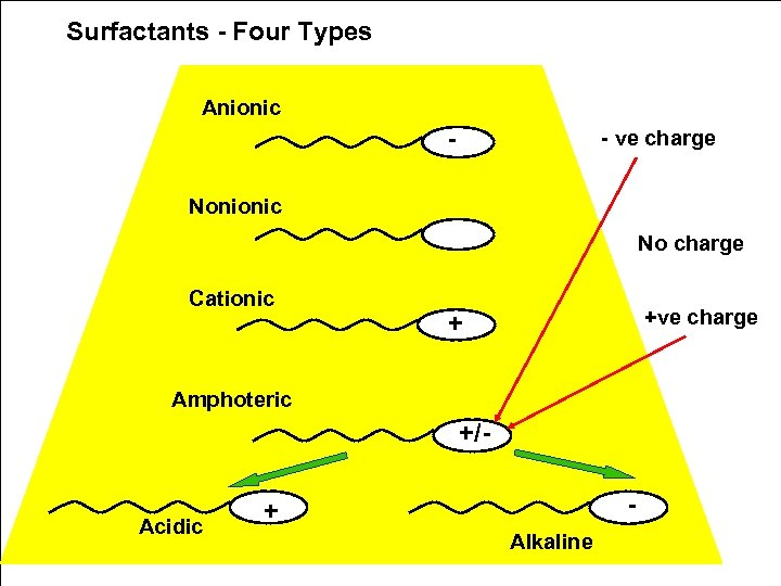 Surfactants - Four Types Anionic - - ve charge Nonionic No charge Cationic +ve