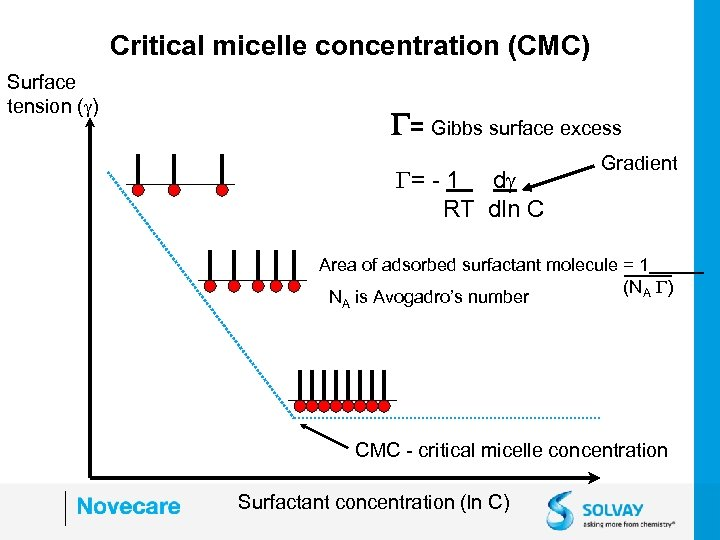 Critical micelle concentration (CMC) Surface tension ( ) G= Gibbs surface excess G= -