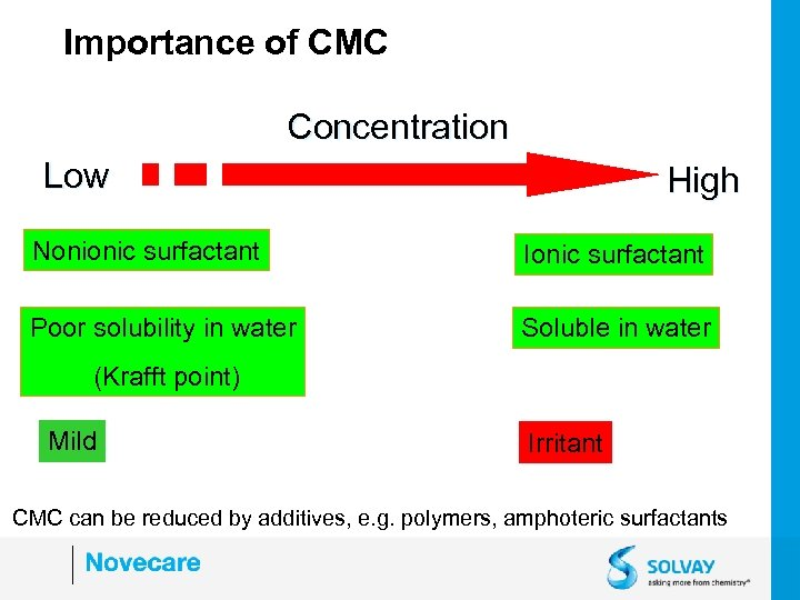 Importance of CMC Concentration Low High Nonionic surfactant Ionic surfactant Poor solubility in water