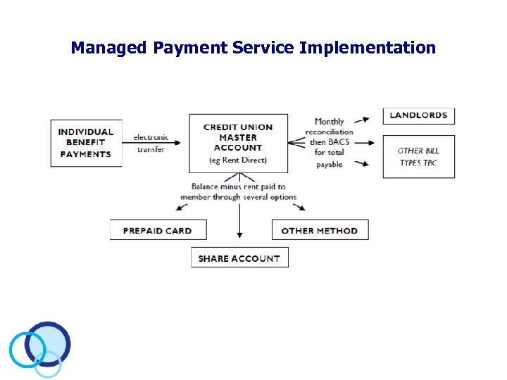 Managed Payment Service Implementation