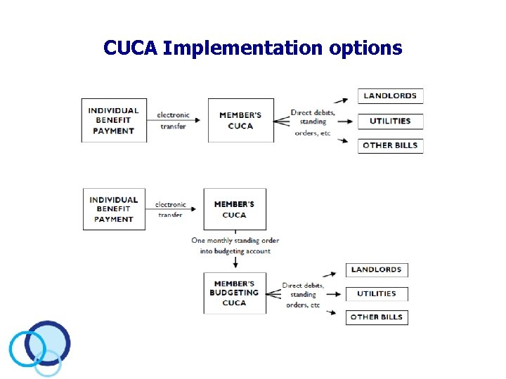 CUCA Implementation options