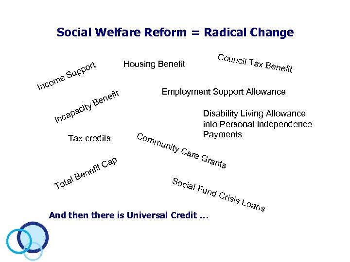 Social Welfare Reform = Radical Change ty aci cap il Tax B Housing Benefit